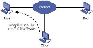 SSL工作原理