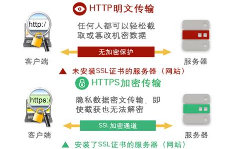 HTTPS SSL服务器证书